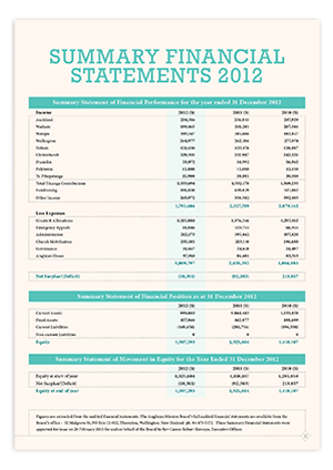 2012 Summary Financial Statements